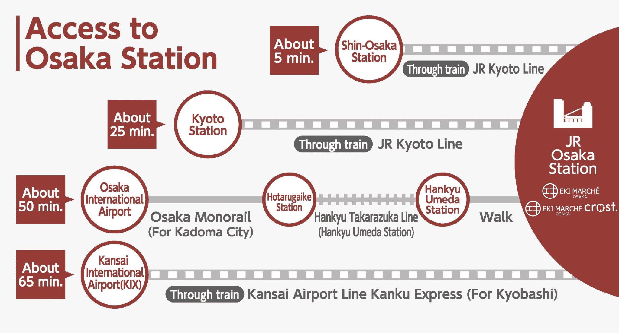 Access to Osaka Station